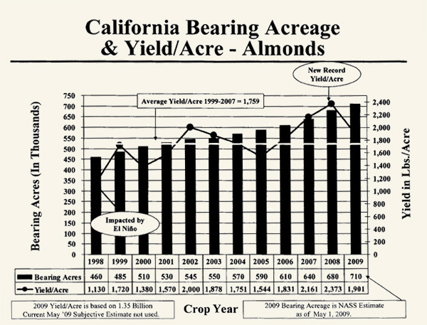 Almond acreage
